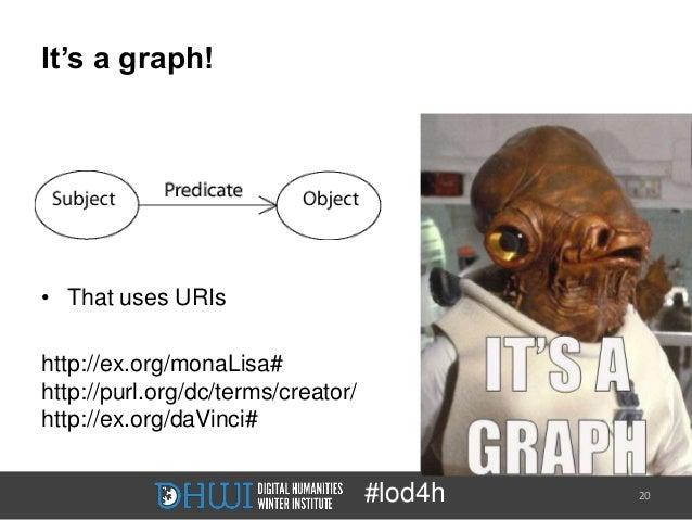 It's a graph!• That uses URIshttp://ex.org/monaLisa#http://purl.org/dc/terms/creator/http://ex.org/daVinci#               ...