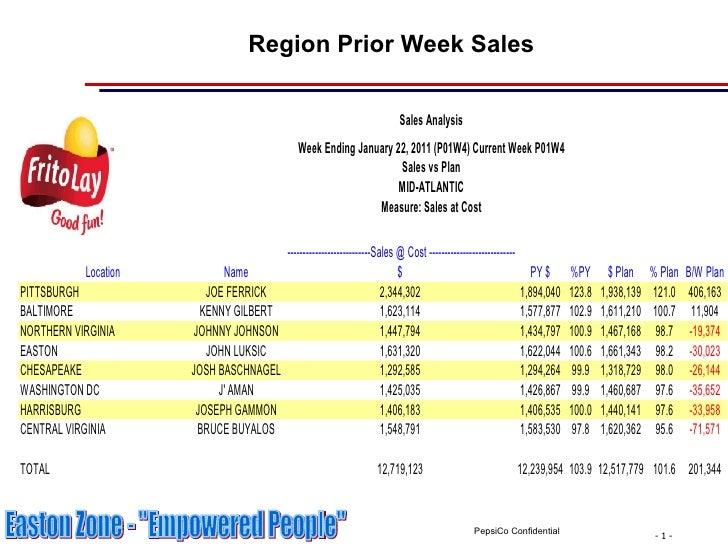Region Prior Week Sales