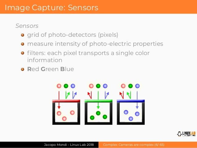Jacopo Mondi - Complex cameras are complex