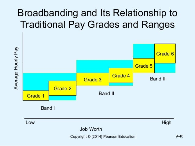 contrast pay ranges and grades within bands Salary grades provide a structure for fairly compensating employees and  managing the payroll if your organization has never used salary grades in the  past, you may find the  what will make a difference is how you manage the  system on  something along the lines of combining grades 1 and 2 into band a,  grades 3 and.