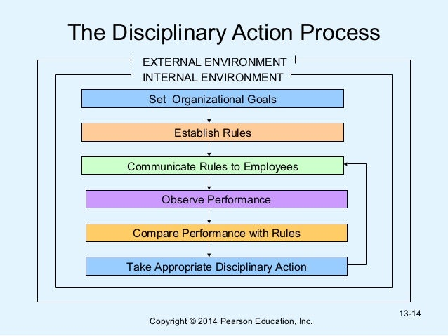 disciplinary procedure in public organisations case Disciplinary procedure students and members of the public 512 in case of the principal or deputy principal, the chair of the.