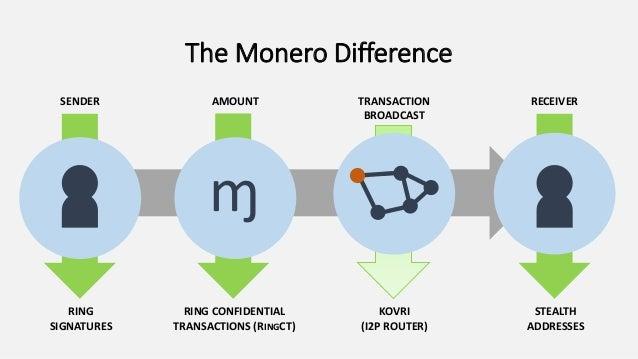 Image result for monero kovri
