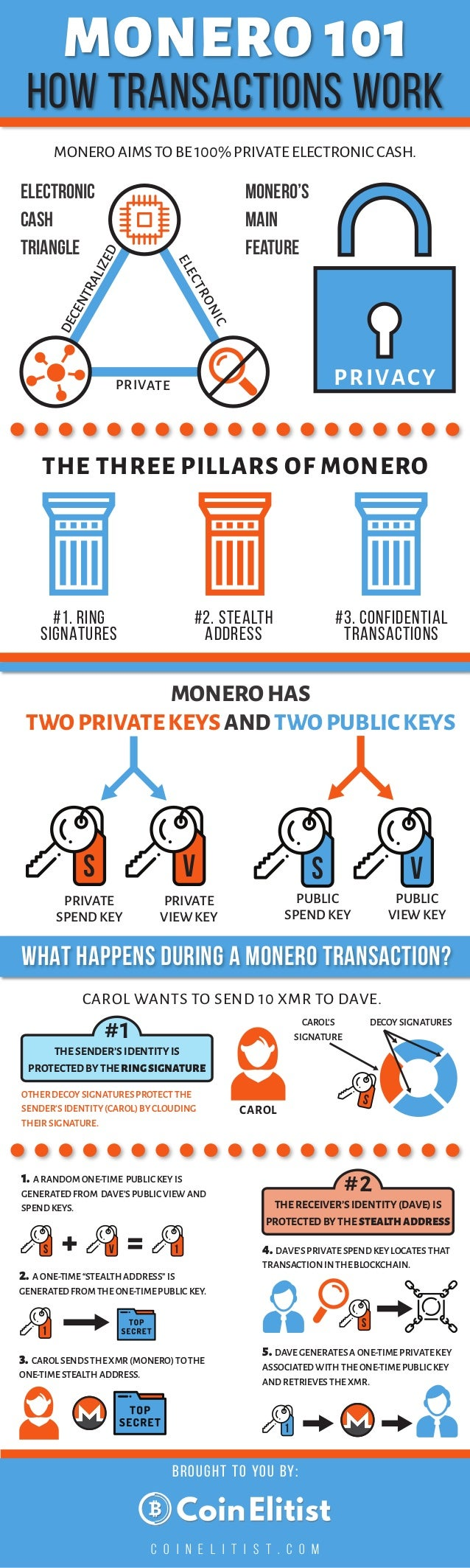 MONERO 101 HOW TRANSACTIONS WORK MONERO AIMS TO BE 100% PRIVATE ELECTRONIC CASH. BROUGHT TO YOU BY: C O I N E L I T I S T ...