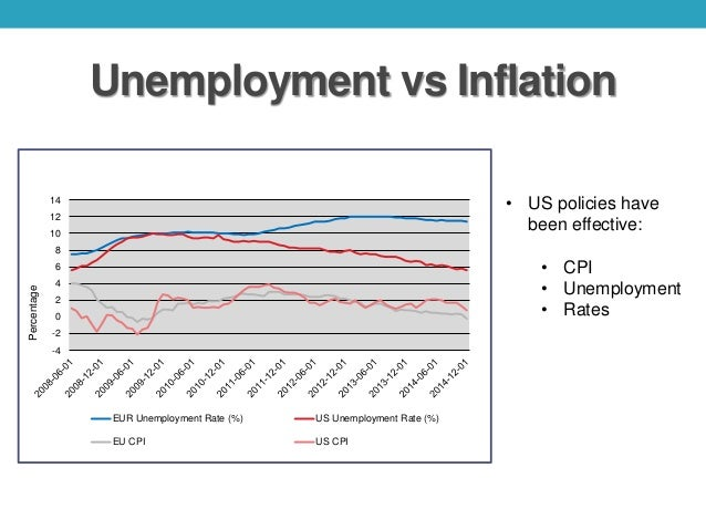 unemployment vs inflation Macroeconomics 102 a short note on inflation, unemployment and philips curve • macroeconomic policies are implemented in order to achieve.