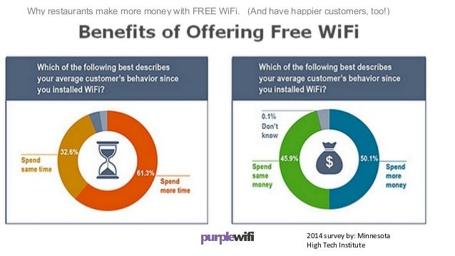 Make money with your FREE WiFi by monetizing
