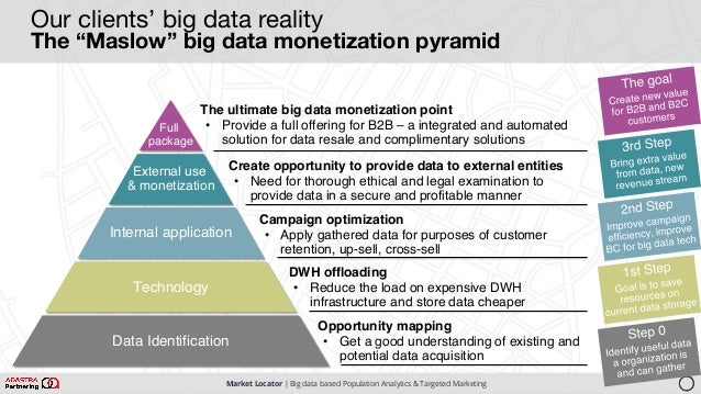 """Market Locator   Big data based Population Analytics & Targeted Marketing Our clients' big data reality The """"Maslow"""" big d..."""