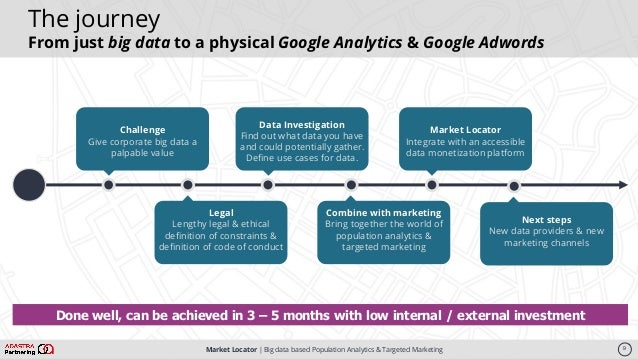 Market Locator   Big data based Population Analytics & Targeted Marketing 9 The journey From just big data to a physical G...