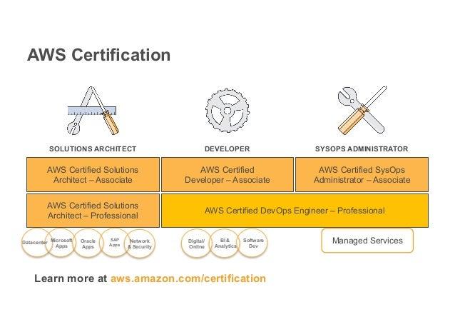 APN Partner Learning Resources - d1.awsstatic.com