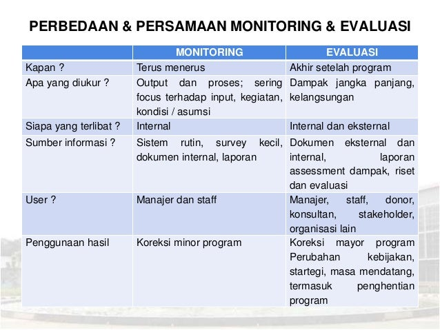 Teori Monitoring Dan Evaluasi