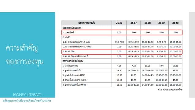 ความสำคัญ ของการลงทุน หลักสูตรการเงินพื้นฐานเพื่อคนไทยทั้งประเทศ MONEY LITERACY