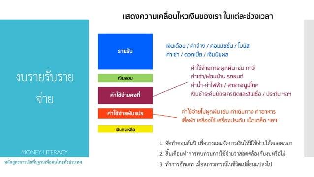 งบรายรับราย จ่าย หลักสูตรการเงินพื้นฐานเพื่อคนไทยทั้งประเทศ MONEY LITERACY 1. จัดทำตอนต้นปี เพื่อวางแผนจัดการเงินให้มีใช้จ...