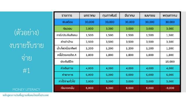 (ตัวอย่าง) งบรายรับราย จ่าย #1 หลักสูตรการเงินพื้นฐานเพื่อคนไทยทั้งประเทศ MONEY LITERACY
