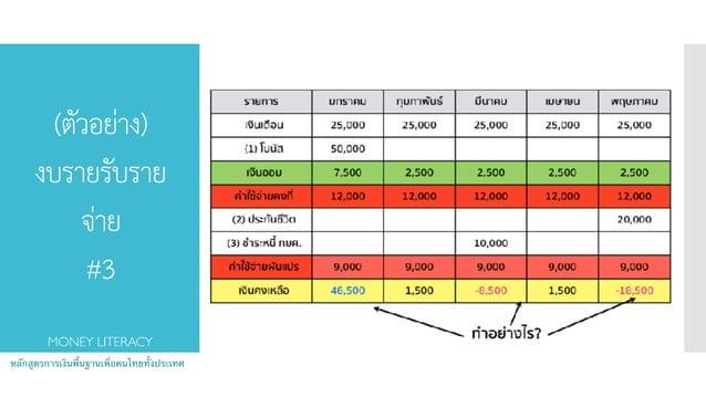 (ตัวอย่าง) งบรายรับราย จ่าย #3 หลักสูตรการเงินพื้นฐานเพื่อคนไทยทั้งประเทศ MONEY LITERACY