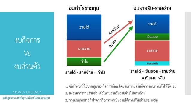 งบกิจการ Vs งบส่วนตัว หลักสูตรการเงินพื้นฐานเพื่อคนไทยทั้งประเทศ MONEY LITERACY 1. จัดทำงบกำไรขาดทุนของกิจการก่อน โดยแยก...
