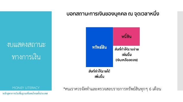 งบแสดงสถานะ ทางการเงิน หลักสูตรการเงินพื้นฐานเพื่อคนไทยทั้งประเทศ MONEY LITERACY *คนเราควรจัดทำและตรวจสอบรายการทรัพย์สินท...