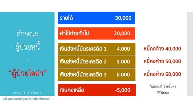 """ลักษณะ ผู้ป่วยหนี้ - """"ผู้ป่วยโคม่่า"""" หลักสูตรการเงินพื้นฐานเพื่อคนไทยทั้งประเทศ MONEY LITERACY *แม้กระทั่งจ่ายขั้นต่ำ ก..."""