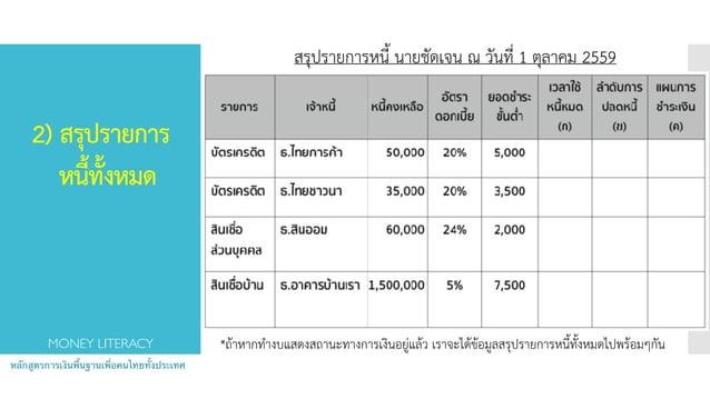 2) สรุปรายการ  หนี้ทั้งหมด  หลักสูตรการเงินพื้นฐานเพื่อคนไทยทั้งประเทศ MONEY LITERACY *ถ้าหากทำงบแสดงสถานะทางการเงินอยู...