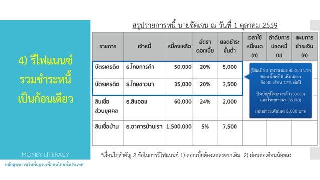 4) รีไฟแนนซ์ รวมชำระหนี้ เป็นก้อนเดียว หลักสูตรการเงินพื้นฐานเพื่อคนไทยทั้งประเทศ MONEY LITERACY *เงื่อนไขสำคัญ 2 ข้อใน...
