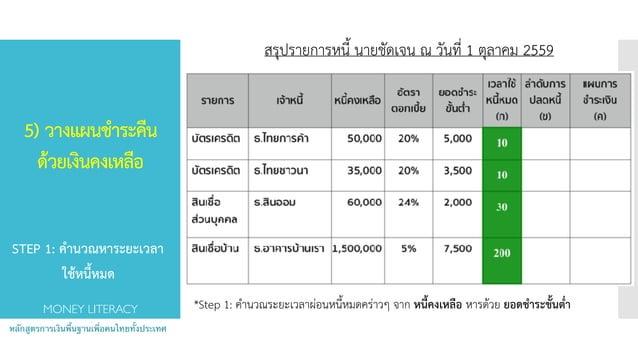 5) วางแผนชำระคืน ด้วยเงินคงเหลือ  หลักสูตรการเงินพื้นฐานเพื่อคนไทยทั้งประเทศ MONEY LITERACY *Step 1: คำนวณระยะเวลาผ่อนหน...