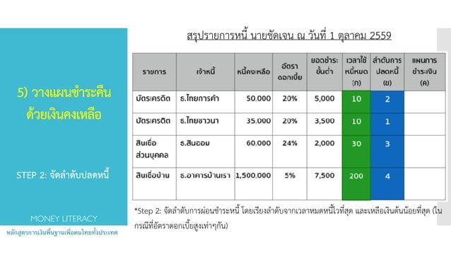 5) วางแผนชำระคืน ด้วยเงินคงเหลือ  หลักสูตรการเงินพื้นฐานเพื่อคนไทยทั้งประเทศ MONEY LITERACY *Step 2: จัดลำดับการผ่อนชำระ...