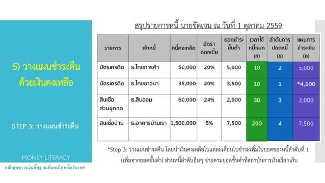 5) วางแผนชำระคืน ด้วยเงินคงเหลือ  หลักสูตรการเงินพื้นฐานเพื่อคนไทยทั้งประเทศ MONEY LITERACY *Step 3: วางแผนชำระคืน โดยนำ...