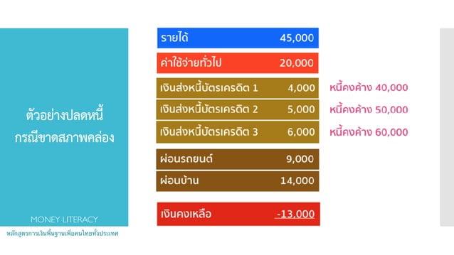 ตัวอย่างปลดหนี้ กรณีขาดสภาพคล่อง หลักสูตรการเงินพื้นฐานเพื่อคนไทยทั้งประเทศ MONEY LITERACY