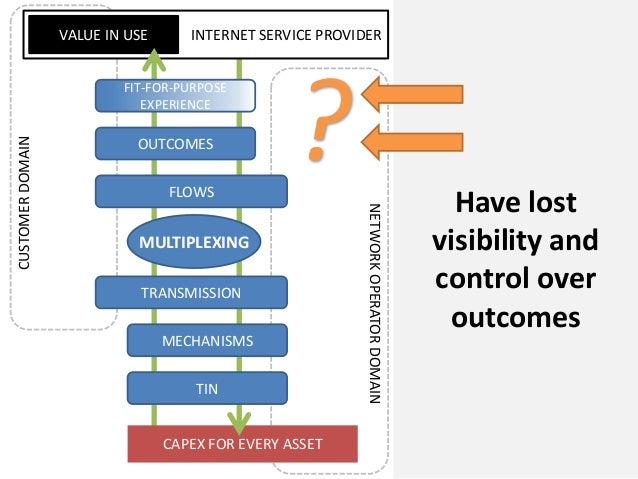 CAPEX FOR EVERY ASSETINTERNET SERVICE PROVIDERVALUE IN USECUSTOMERDOMAINNETWORKOPERATORDOMAINFLOWSOUTCOMESMULTIPLEXINGMECH...