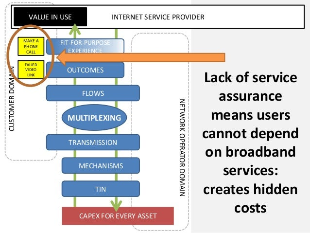 CAPEX FOR EVERY ASSETINTERNET SERVICE PROVIDERVALUE IN USEMAKE APHONECALLFAILEDVIDEOLINKCUSTOMERDOMAINNETWORKOPERATORDOMAI...