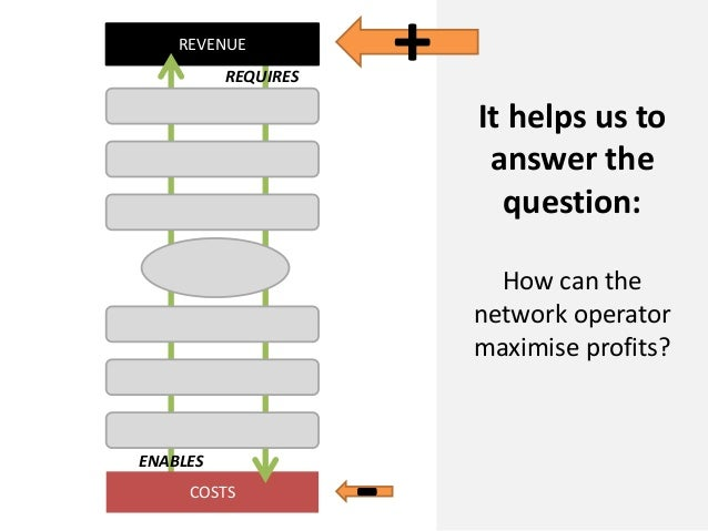 COSTSREVENUEREQUIRESENABLESIt helps us toanswer thequestion:How can thenetwork operatormaximise profits?-+