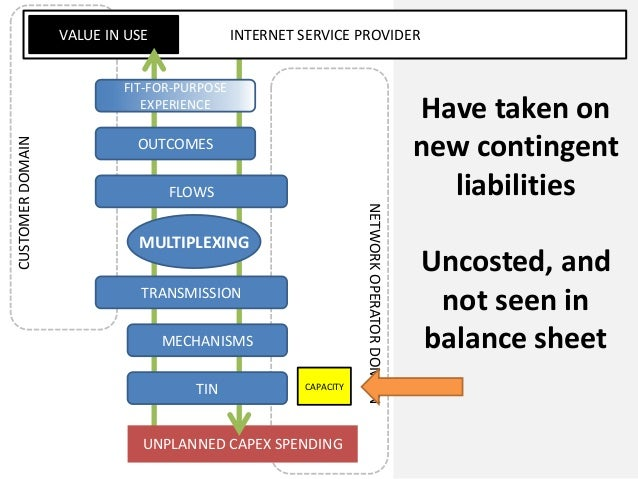 UNPLANNED CAPEX SPENDINGINTERNET SERVICE PROVIDERVALUE IN USECUSTOMERDOMAINNETWORKOPERATORDOMAINFLOWSOUTCOMESMULTIPLEXINGM...