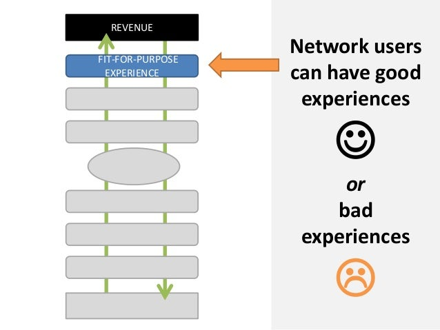 REVENUENetwork userscan have goodexperiencesorbadexperiencesFIT-FOR-PURPOSEEXPERIENCE