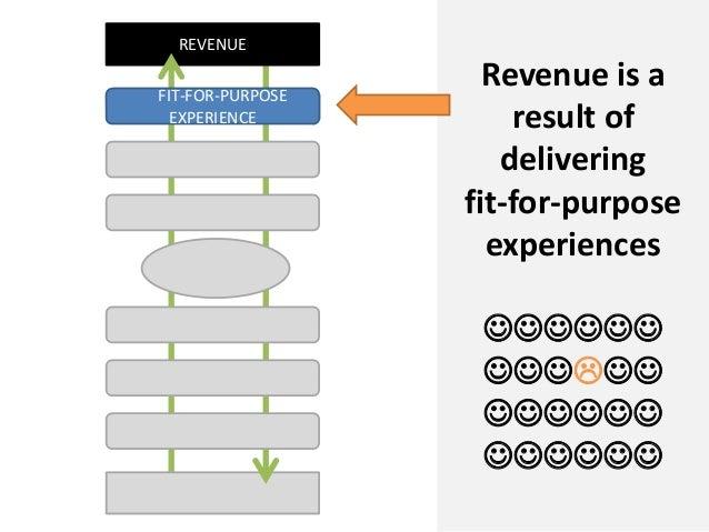 REVENUERevenue is aresult ofdeliveringfit-for-purposeexperiencesFIT-FOR-PURPOSEEXPERIENCE
