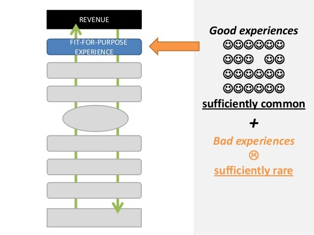 REVENUEGood experiencessufficiently common+Bad experiencessufficiently rareFIT-FOR-PURPOSEEXPERIE...