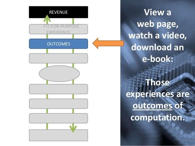 REVENUEOUTCOMESFIT-FOR-PURPOSEEXPERIENCEView aweb page,watch a video,download ane-book:Thoseexperiences areoutcomes ofcomp...