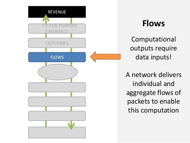 REVENUEFLOWSOUTCOMESFIT-FOR-PURPOSEEXPERIENCEFlowsComputationaloutputs requiredata inputs!A network deliversindividual and...