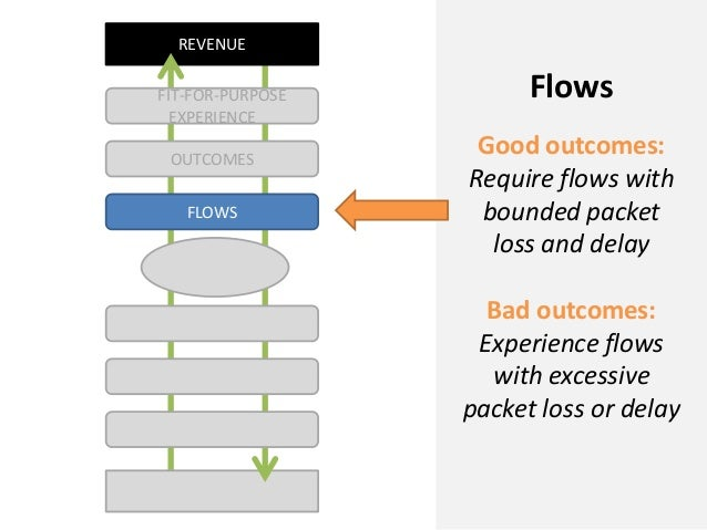 REVENUEFLOWSOUTCOMESFIT-FOR-PURPOSEEXPERIENCEFlowsGood outcomes:Require flows withbounded packetloss and delayBad outcomes...