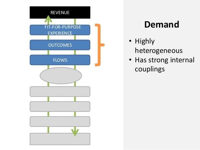 REVENUEFLOWSOUTCOMESFIT-FOR-PURPOSEEXPERIENCEDemand• Highlyheterogeneous• Has strong internalcouplings
