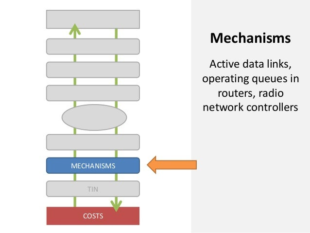 COSTSMECHANISMSTINMechanismsActive data links,operating queues inrouters, radionetwork controllers