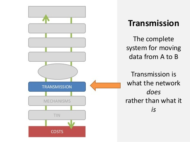COSTSMECHANISMSTRANSMISSIONTINTransmissionThe completesystem for movingdata from A to BTransmission iswhat the networkdoes...
