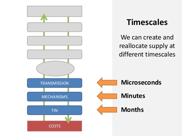 COSTSMECHANISMSTRANSMISSIONTINMicrosecondsMinutesMonthsTimescalesWe can create andreallocate supply atdifferent timescales