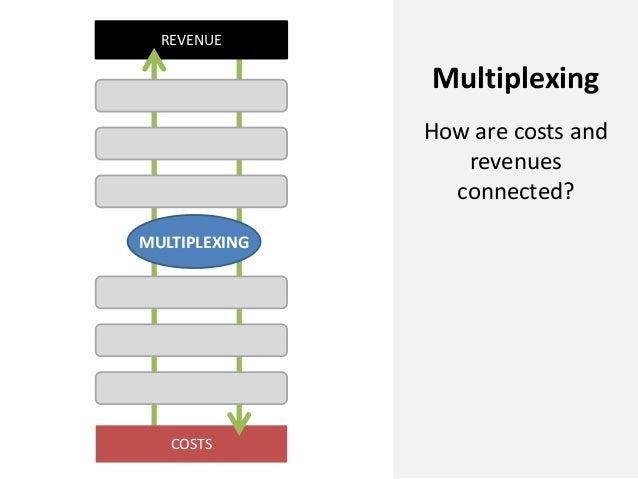 COSTSREVENUEMULTIPLEXINGMultiplexingHow are costs andrevenuesconnected?
