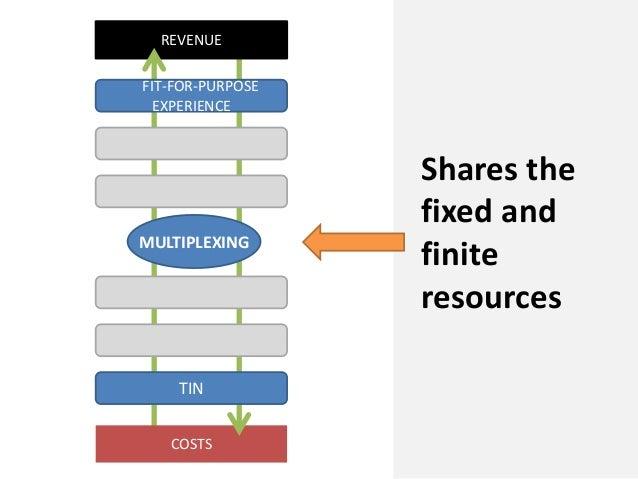 COSTSREVENUEFIT-FOR-PURPOSEEXPERIENCEMULTIPLEXINGTINShares thefixed andfiniteresources