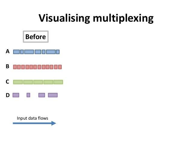ABCDVisualising multiplexingInput data flowsBefore