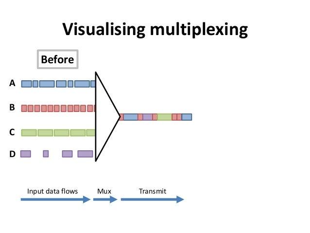 ABCDVisualising multiplexingInput data flows TransmitMuxBefore