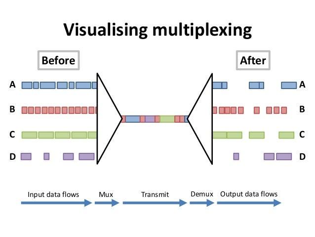 ABCDVisualising multiplexingABCDInput data flows TransmitMux Demux Output data flowsBefore After
