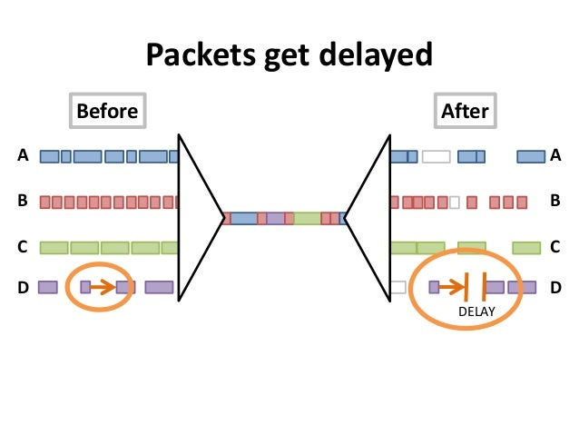 ABCDPackets get delayedABCDBefore AfterDELAY