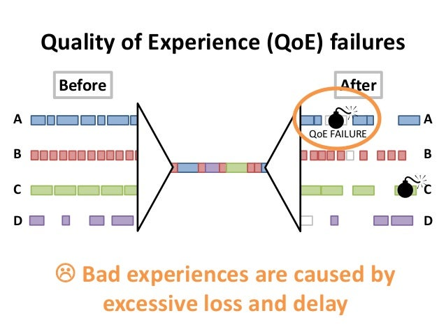 ABCDQuality of Experience (QoE) failuresABCDBefore AfterQoE FAILURE Bad experiences are caused byexcessive loss and delay