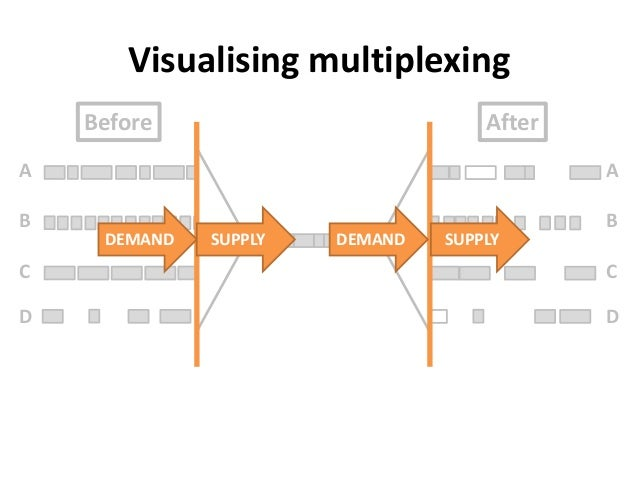 ABCDVisualising multiplexingABCDBefore AfterDEMAND SUPPLY SUPPLYDEMAND
