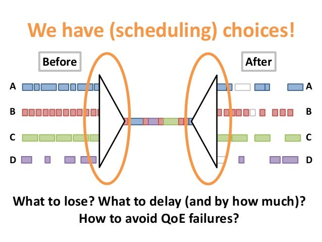ABCDWe have (scheduling) choices!ABCDBefore AfterWhat to lose? What to delay (and by how much)?How to avoid QoE failures?