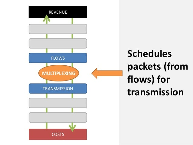 COSTSREVENUEFLOWSTRANSMISSIONMULTIPLEXINGSchedulespackets (fromflows) fortransmission